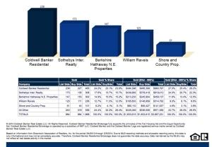 Charles Nedder - Coldwell Banker - Market Share