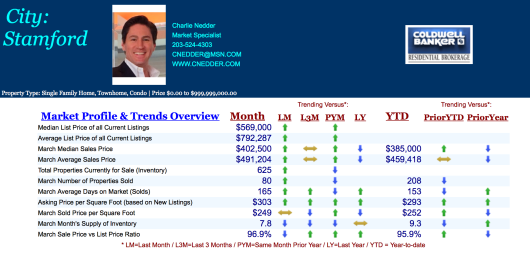Stamford CT Real Estate Trends March 2014