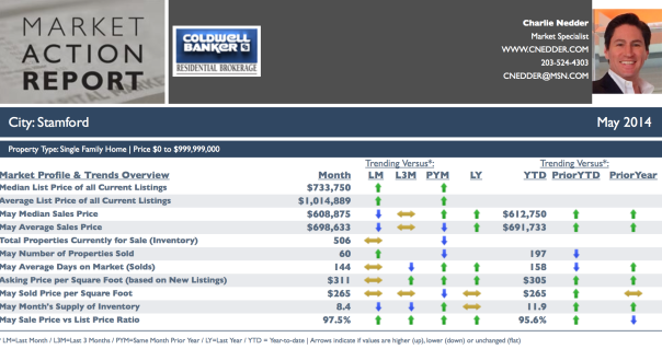Market Update Charles Nedder Coldwell Banker May 2014